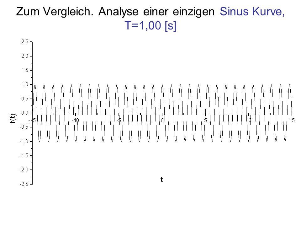 Zum Vergleich. Analyse einer einzigen Sinus Kurve, T=1,00 [s]